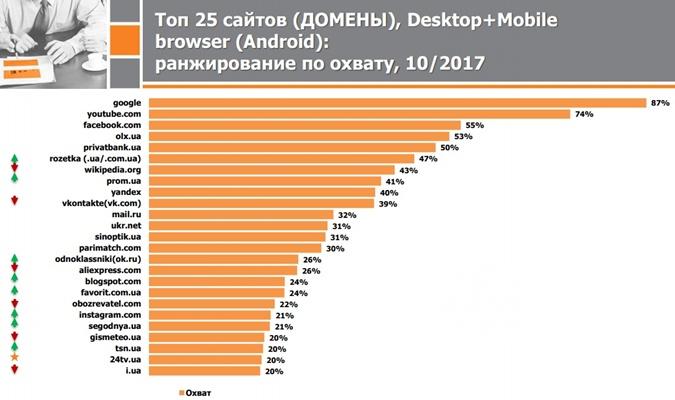 Неменее трети украинцев хотябы один раз вмесяц используют запрещенную президентом соцсеть «ВКонтакте»