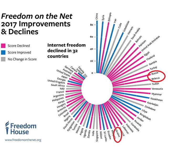 Интернет в Украине более свободный, чем в России и Беларуси, но не в такой степени, как в Армении и Кыргызстане.