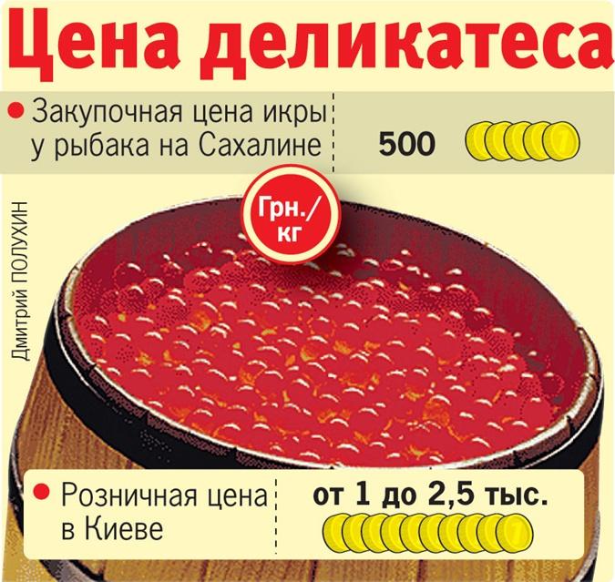 Росрыболовство: цена накрасную икру будет понижаться после Нового года