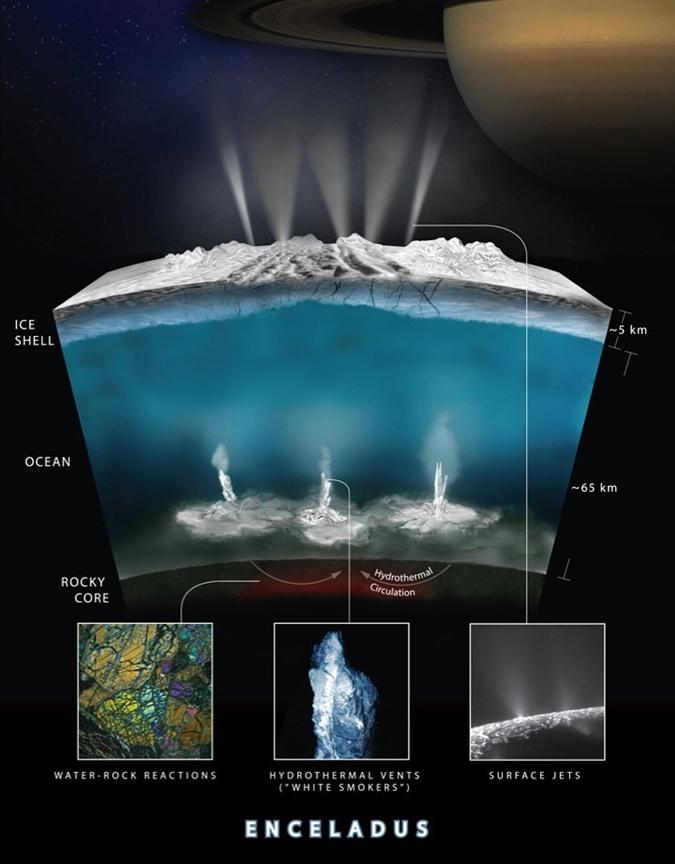 Внутреннее устройство спутника Сатурна. На дне океана - геотермальные источники.
