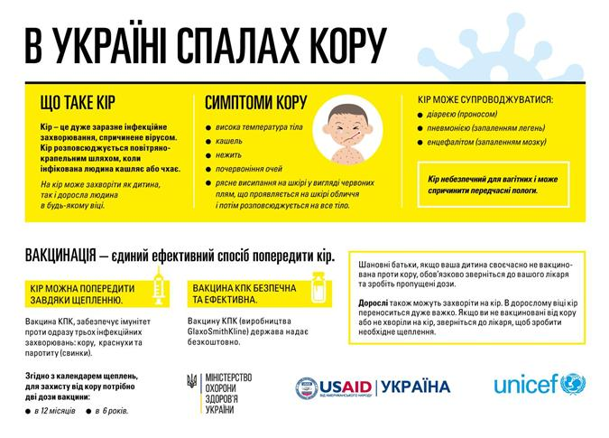 В Запорожской области уже 220 человек заразились корью фото 1