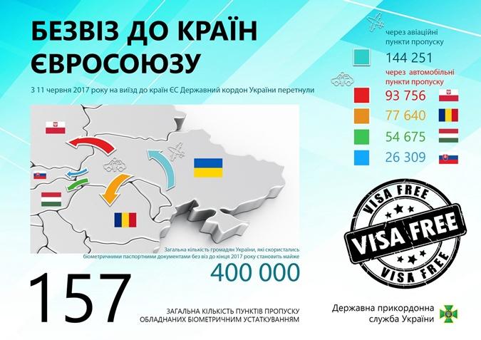 Безвизом воспользовались меньше двух процентов украинцев фото 1