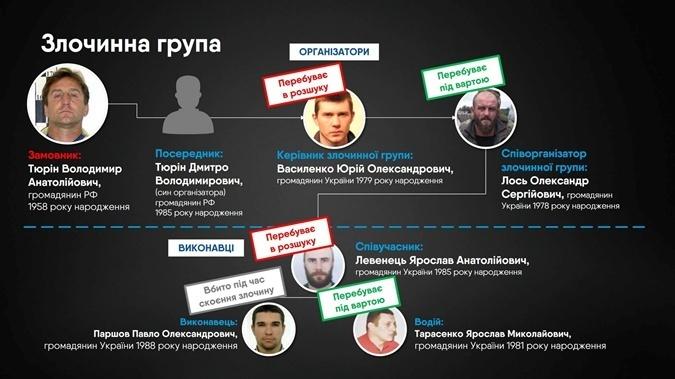 Предполагаемые заказчики и исполнители убийства Вороненкова.