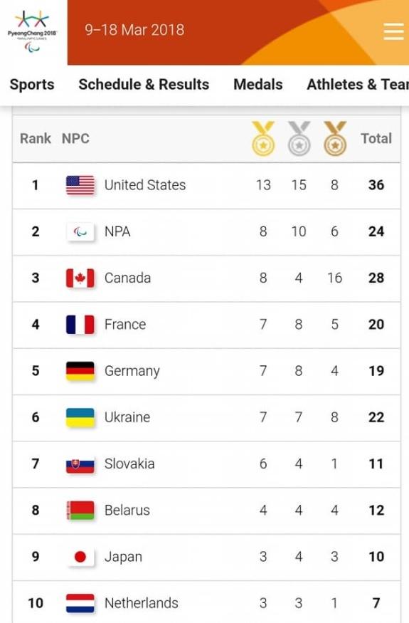 Итоги Паралимпиады-2018: в медальном зачете Украина заняла шестое место фото 1