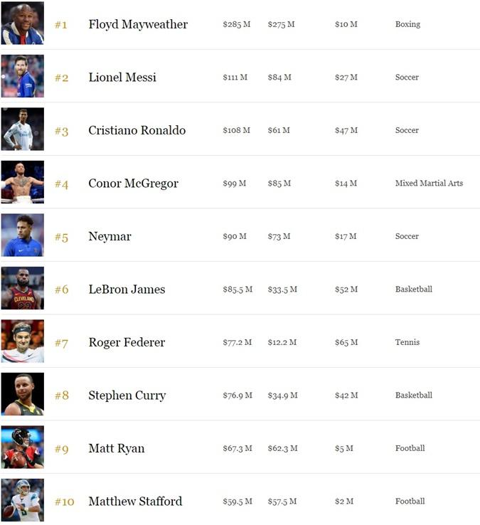 Forbes назвал самого высокооплачиваемого спортсмена в мире фото 1