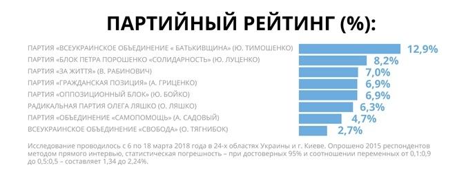 Соцопрос: в Раду могут пройти шесть партий, в том числе