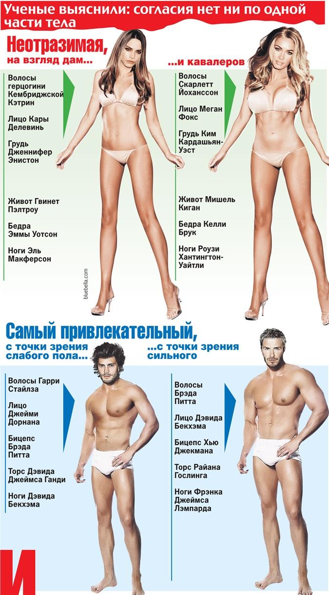 У мужчин и женщин разные понятия о красоте фото 1