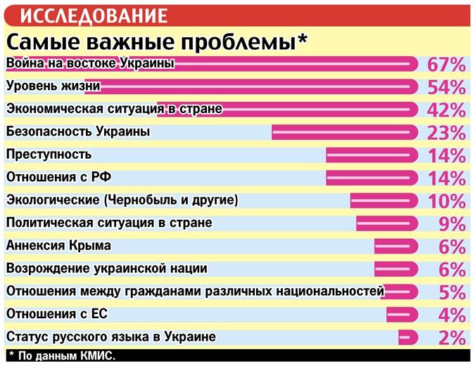 13 проблем, которые волнуют украинцев: от войны на Донбассе до отношений с Европой фото 1