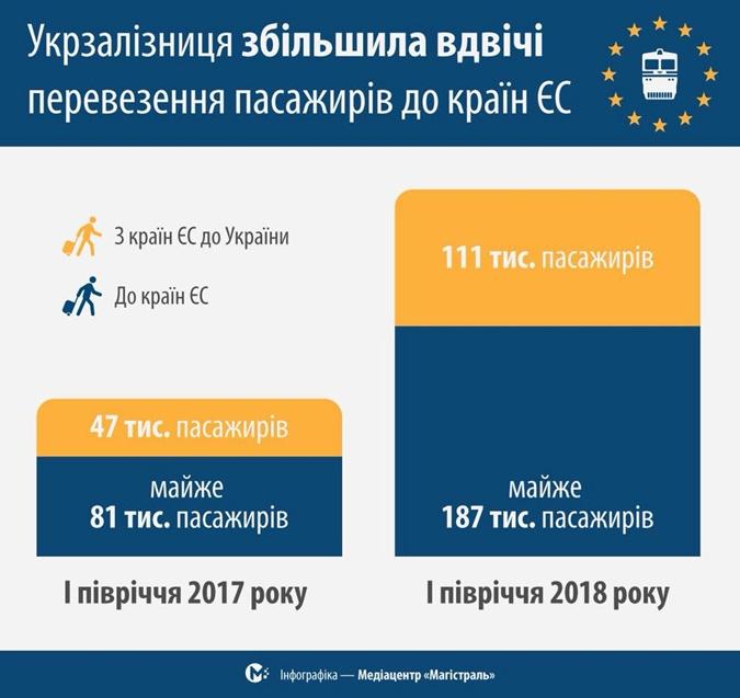 Украинцы стали активнее покупать билеты на ж/д поезда через интернет