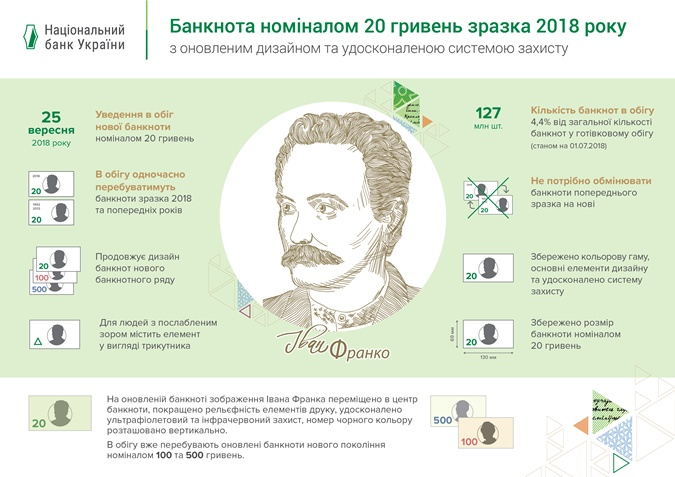 Инфографика: bank.gov.ua