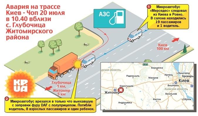 ДТП с 10 погибшими под Житомиром: водитель даже не пытался тормозить - уснул фото 1