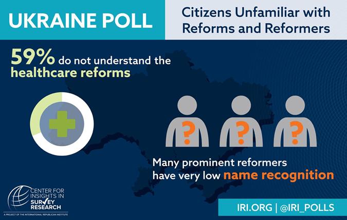 59% респондентов не понимают суть медицинских реформ.