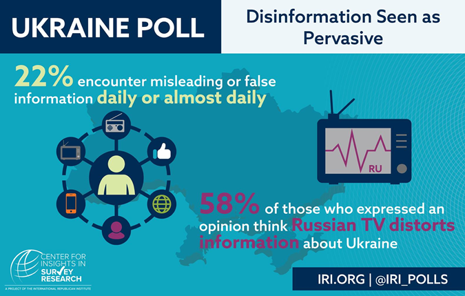 22% украинцев считают, что каждый день получают неправдивую информацию. 58% считают, что российское телевидение лжет о ситуации в Украине.