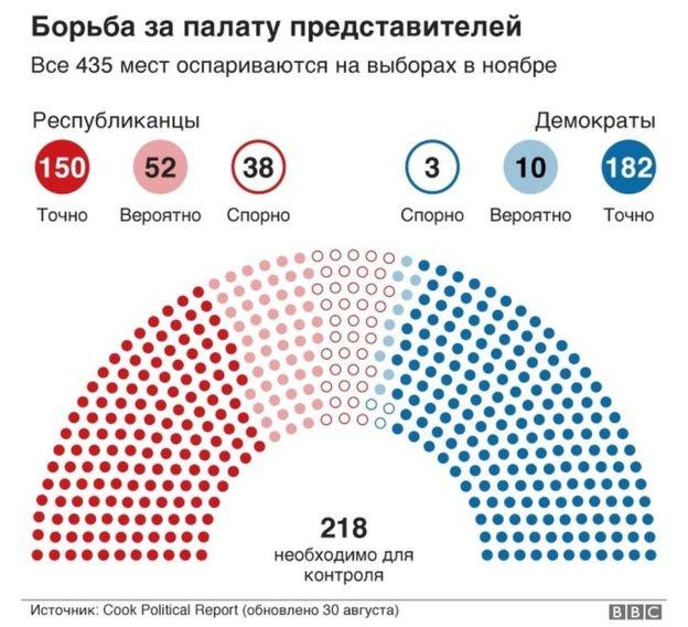 Ситуация в Палате представителей