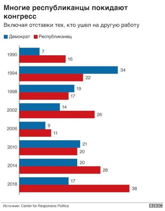 Республиканцы массово покидают Конгресс