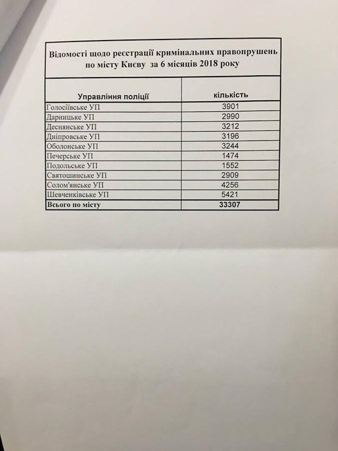 Статистика криминальных правонарушений по городу Киеву