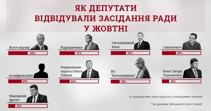 В Верховной Раде увеличилось количество депутатов-прогульщиков фото 1