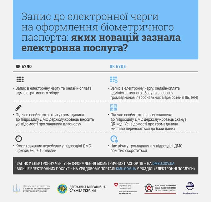 Киевляне могут делать он-лайн заявки на биометрические паспорта фото 1