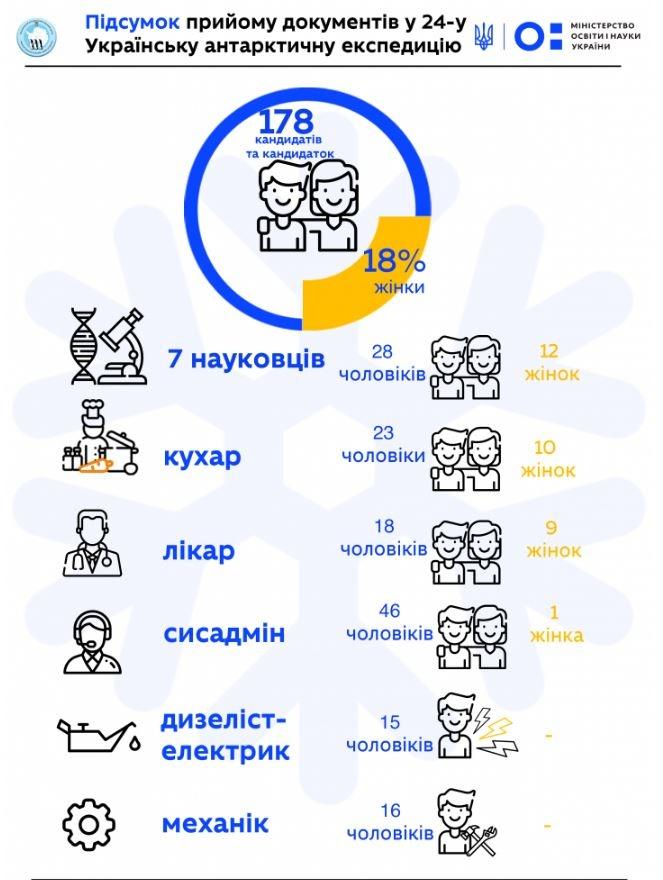 Подсчет приема документов в экспедицию  Фото: uac.gov.ua