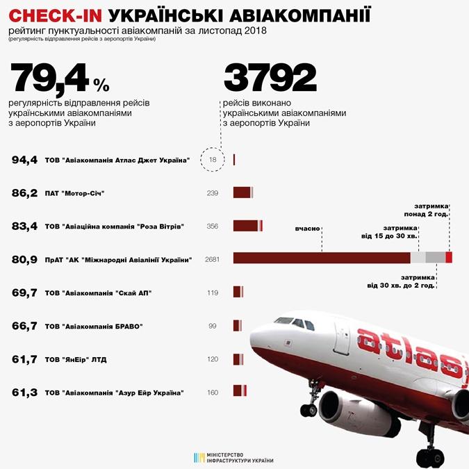 Стали известны самые пунктуальные авиакомпании фото 1