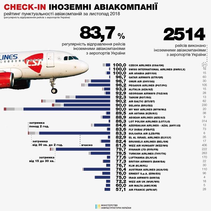 Стали известны самые пунктуальные авиакомпании фото 2