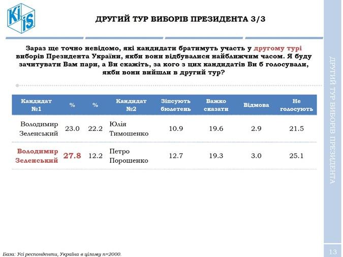 Зеленский увеличивает отрыв от Порошенко в президентской гонке – опрос фото 1