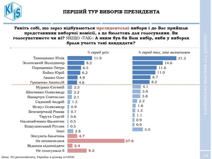 Зеленский увеличивает отрыв от Порошенко в президентской гонке – опрос фото 2