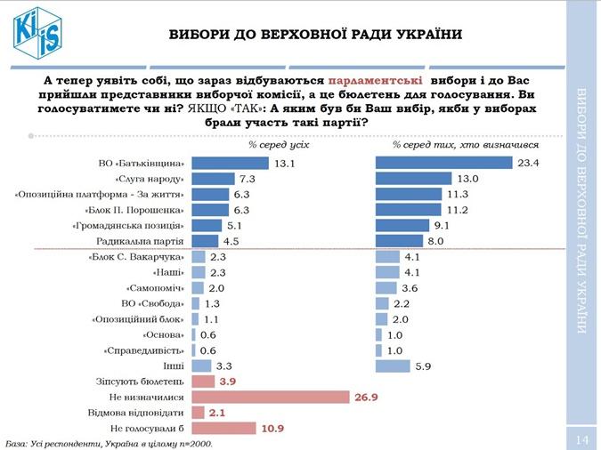 Зеленский увеличивает отрыв от Порошенко в президентской гонке – опрос фото 3