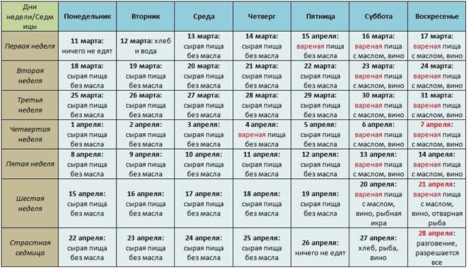 Великий пост 2019: календарь питания по дням, что можно и нельзя есть Новости России и мира сегодня