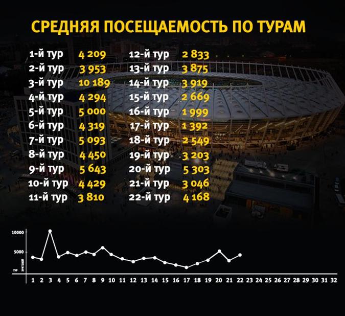 Посещаемость матчей Премьер-лиги в сезоне 2018-2019.
