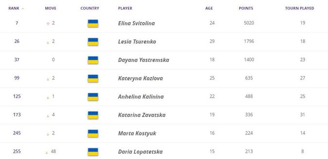 Лучшие украинские теннисистки в обновленном мировом рейтинге. Фото: wtatennis.com