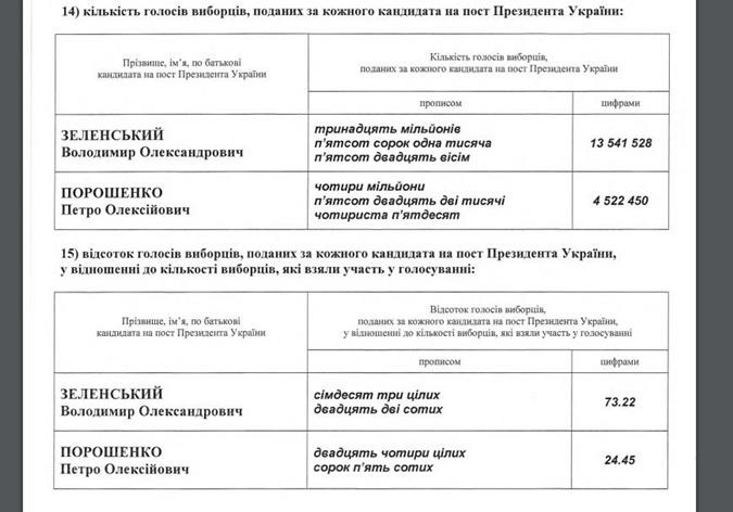Результаты выборов опубликованы в официальных изданиях – инаугурация пройдет до 2 июня фото 1