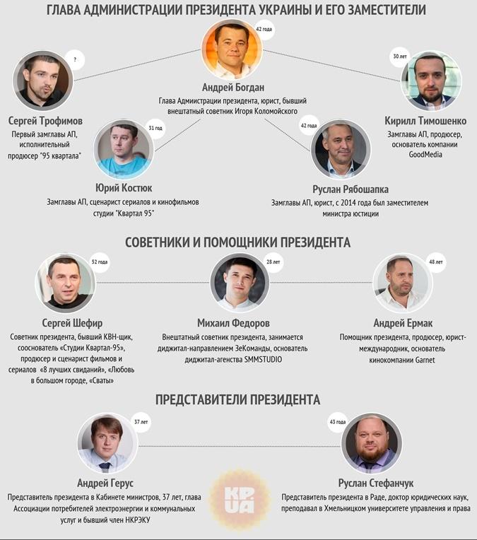 Два назначенных Порошенко чиновника сохранили свои должности при Зеленском фото 1