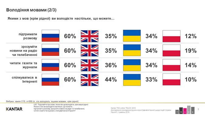 Владение языками в Украине: данные соцопроса.