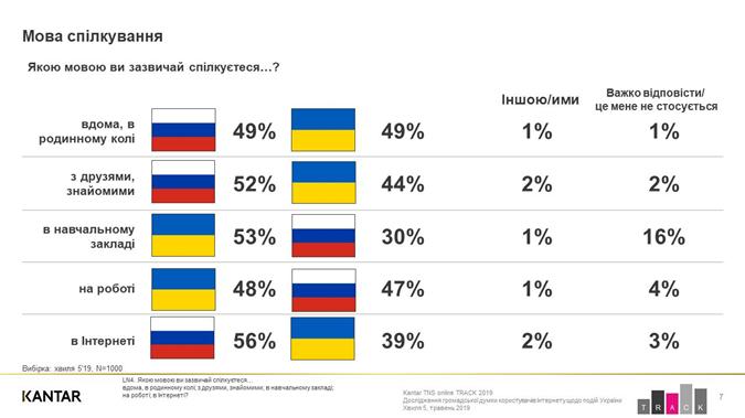 На каких языках при каких обстоятельствах общаются в Украине. Данные соцопроса.
