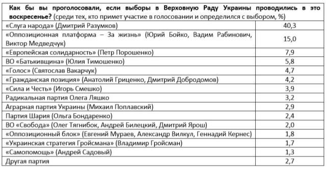 В следующий состав украинского парламента проходят четыре политические партии фото 1