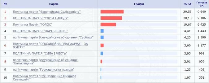 Подсчитаны все голоса за границей: здесь в Раду проходят только три партии фото 1