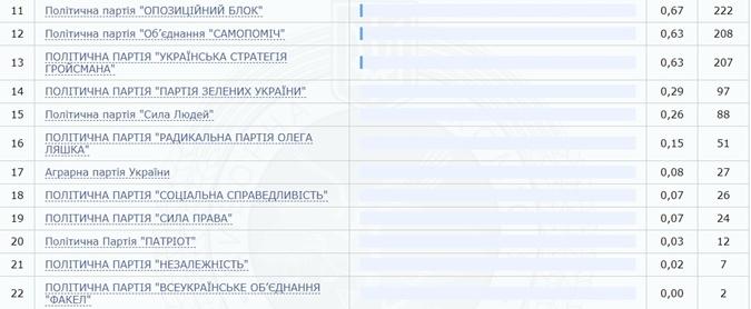 Подсчитаны все голоса за границей: здесь в Раду проходят только три партии фото 2