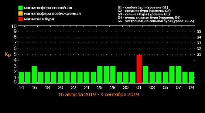 Прогноз магнитных бурь. Фото: tesis.lebedev.ru