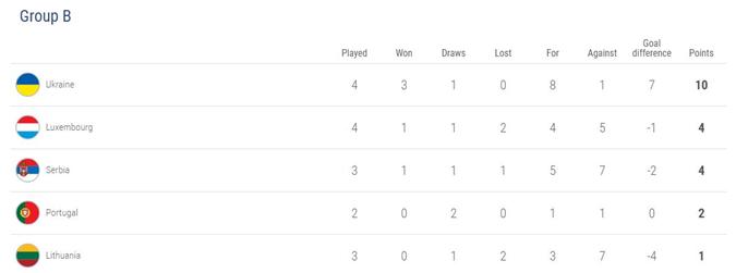Турнирная таблица группы В накануне субботних матчей. Фото: скриншот