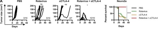 Аналогичный опыт для комплексной терапии чекпойнт-ингибитороами и ротавирусом.