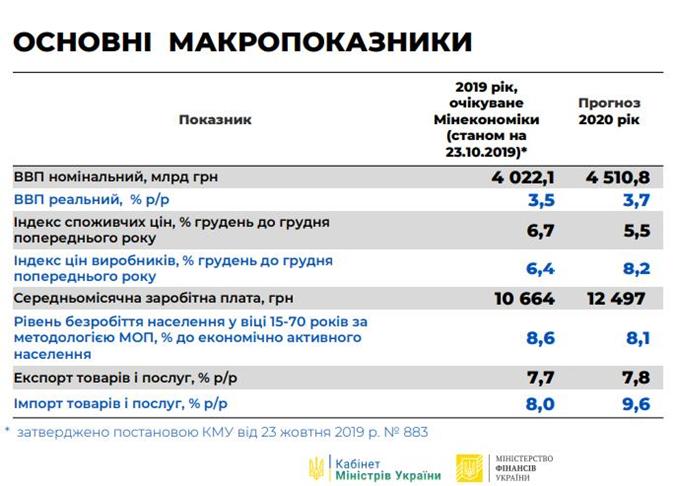 Основные показатели бюджета-2020.