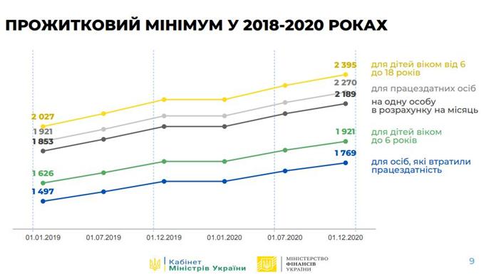 Показатели прожиточного минимума для бюджета-2020.
