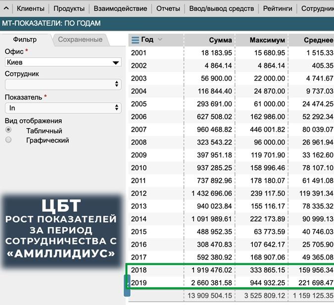 Результаты рекламной кампании по продвижению ЦБТ по офису в Киеве.