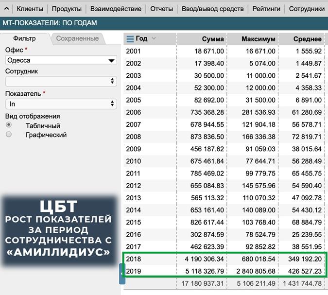 Результаты рекламной кампании по продвижению ЦБТ по офису в Одессе.