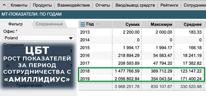 Результаты рекламной кампании по продвижению партнерского офиса ЦБТ в Польше.