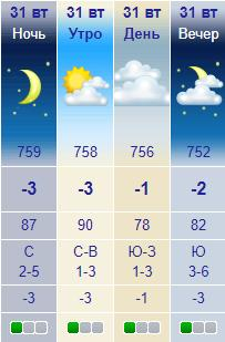 Прогноз погоды на 31 декабря 2019 в Киеве. Фото: meteonova.ua