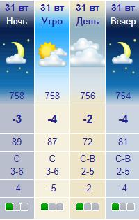 Прогноз погоды на 31 декабря 2019 в Харькове. Фото: meteonova.ua