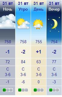 Прогноз погоды на 31 декабря 2019 Львов. Фото: meteonova.ua