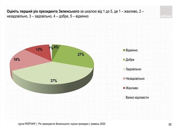 Украинцы выставили Зеленскому оценку за первый год президентства.